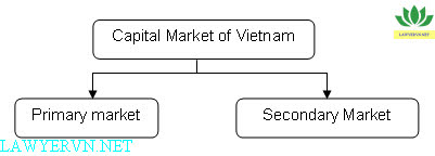 how securities are issued in vietnam The mof is to shortly issue a regulation to further provide guidance to the ssc  on  and is also vietnam's official over-the-counter market for securities.